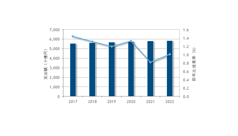 2017年の国内ITサービス市場は、前年比1.4%増の5兆5,389億円
