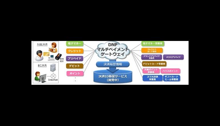 国内7つの汎用電子マネーを利用可能に、DNPがサービス拡張