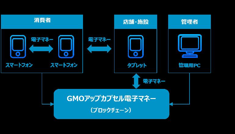 私の店の電子マネー、ブロックチェーンで自作し運用できる