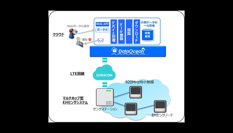 メンテナンスフリーなIoTセンサーシステムが構築可能に