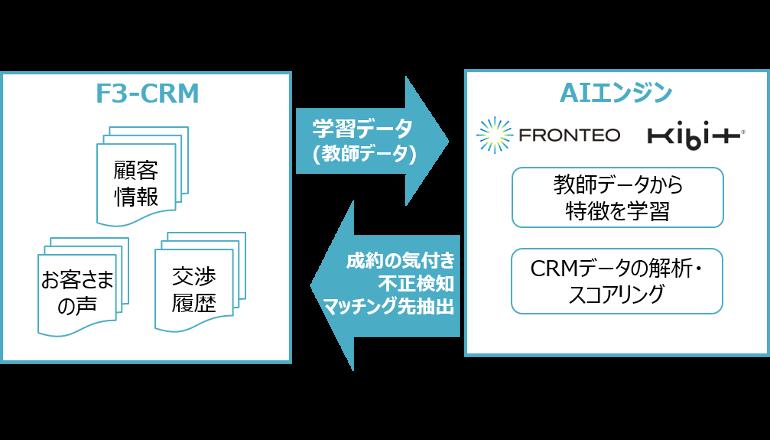 CRM保有のデータをいち早くAIで解析・活用