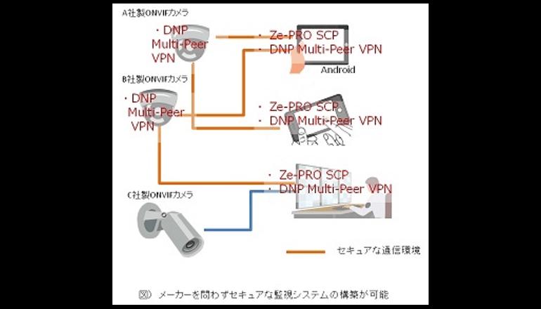 情報セキュリティ性の高いIP監視カメラやビューワーの開発に向け協業