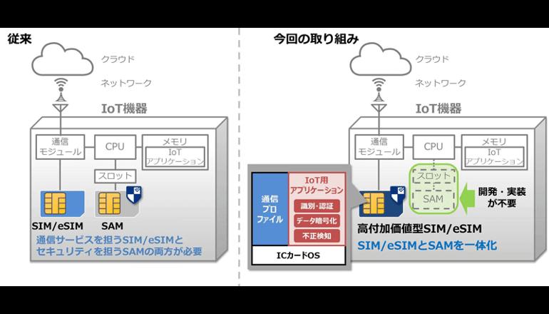 より安全なIoTサービスを提供可能とする「セキュリティSIM」を共同開発