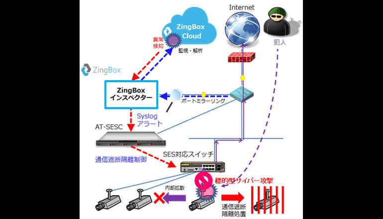 マシンラーニング技術でリアルタイムで異常を検知するSDNサービス