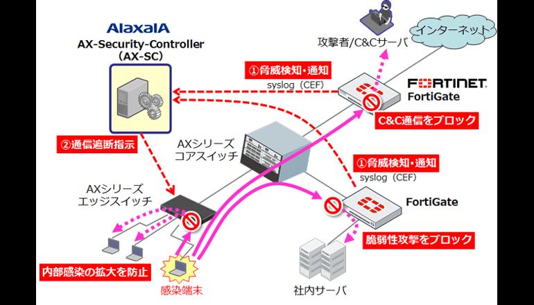 サイバー攻撃自動防御ソリューションを強化、アラクサラ