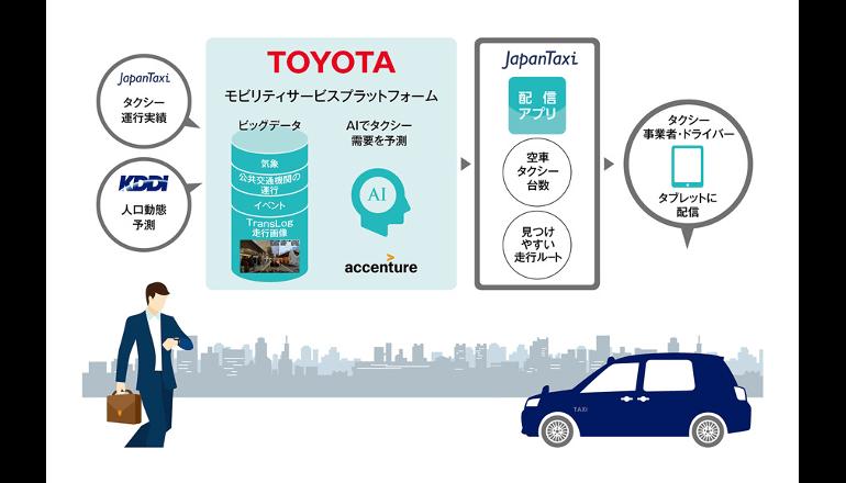 タクシー業界の変革をめざす、サービス開発を加速