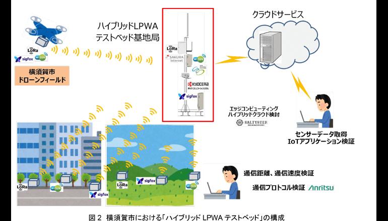 LPWA方式3種を同時に使用するテストベッド