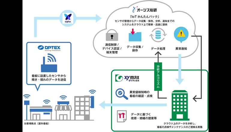 IoT看板センサーによる点検・保守・見守りサービス