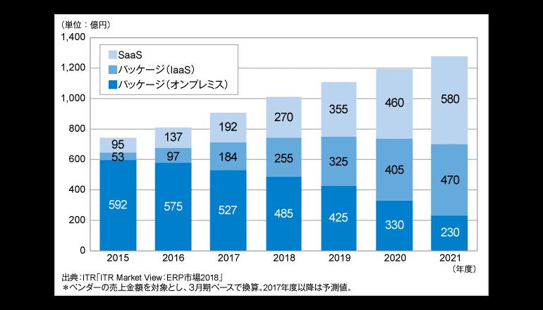 2016年度のERP市場は前年度比9.3%増と堅調、ITR