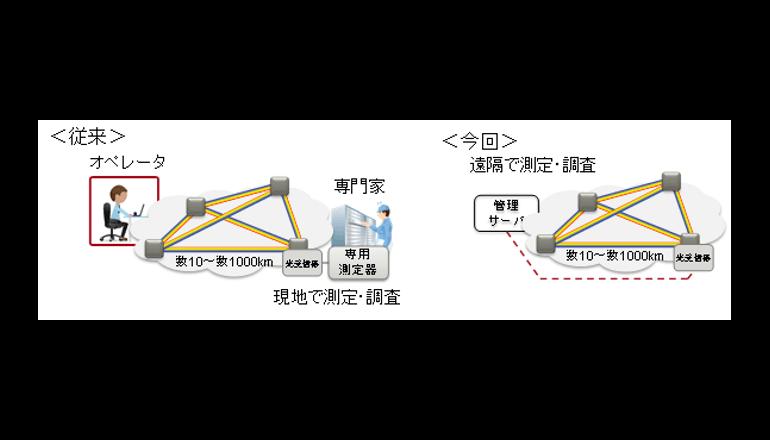 光伝送信号パラメーターの深層学習を用いた推定技術を開発