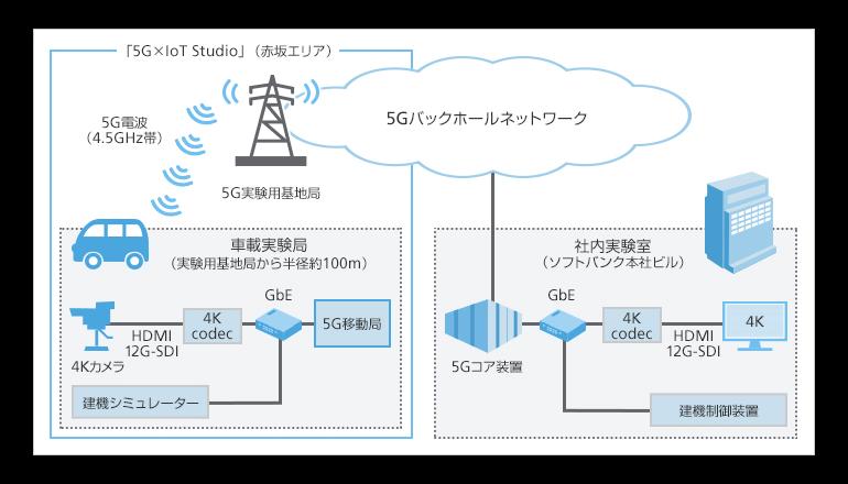 5Gを活用し、建設現場の高度なリアルタイム監視による遠隔管理の実現へ