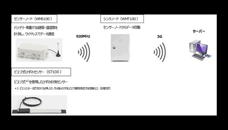 バッテリ駆動センサーにて構造物は遠隔ワイヤレス監視