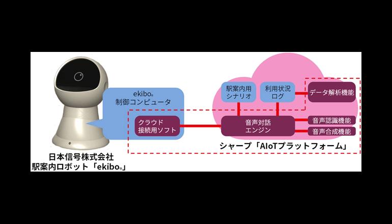多言語での音声対話が可能なコミュニケーションロボット