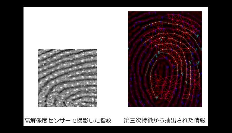 スマホなどの信頼性を高める、高精度の指紋認証アルゴリズムを実現