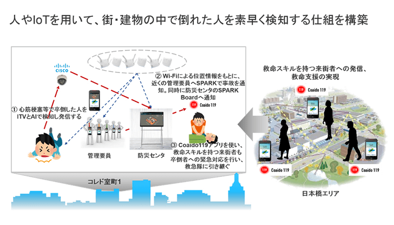 IoTと人のしくみ、街ぐるみで救命の輪をスピーディーに