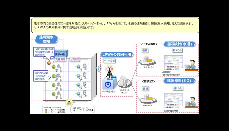 熊本市、スマートメーターとLPWAを用いて水道とガスを視える化