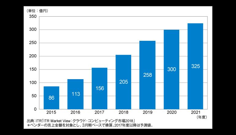 国内デスクトップ・クラウドサービス市場規模は3倍に拡大