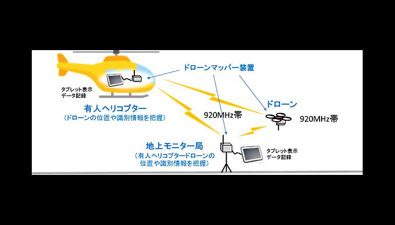 ドローンの安全な目視外飛行を可能とする運航管理システムの実現