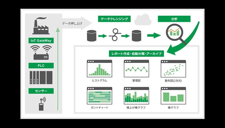 IoT利活用を促進させるクラウド分析サービス