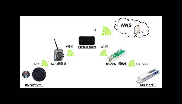 IoTを活用して不正駐車・ごみ出しの遠隔監視