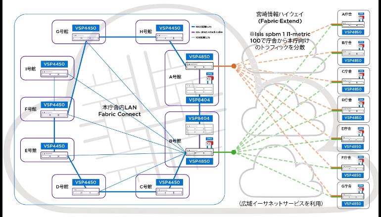 宮崎県全域を網羅するネットワーク仮想化を実現