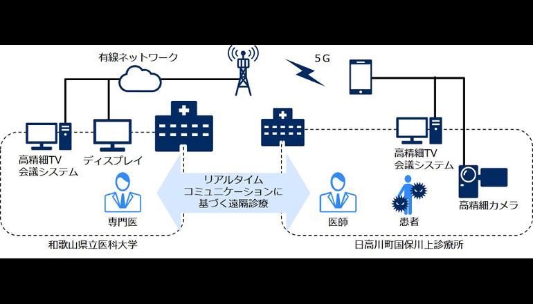 和歌山県ら、5Gを活用した遠隔診療の実証試験を実施