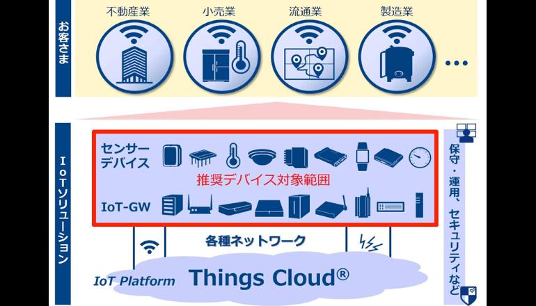 IoTクラウドに最適なデバイスを推奨し環境構築を加速