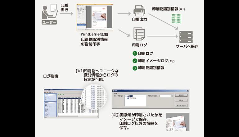 イメージログと識別情報の付与で紙媒体からの情報漏えい対策を強化