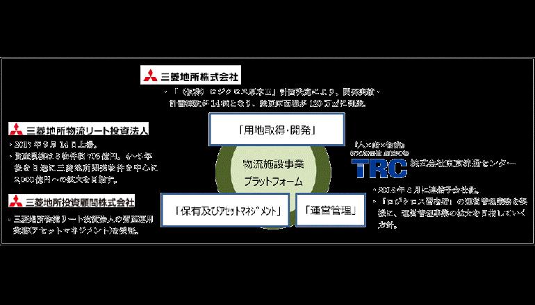 物流施設事業プラットフォームを強化、三菱地所グループ