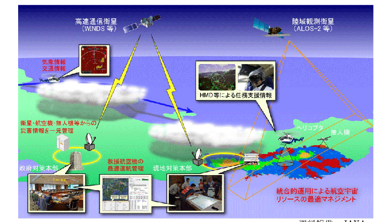 JAXAと共同で災害時情報共有システムを開発