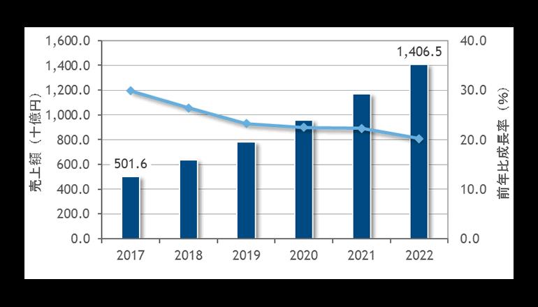 2017年国内パブリッククラウドサービス市場規模は5,016億円