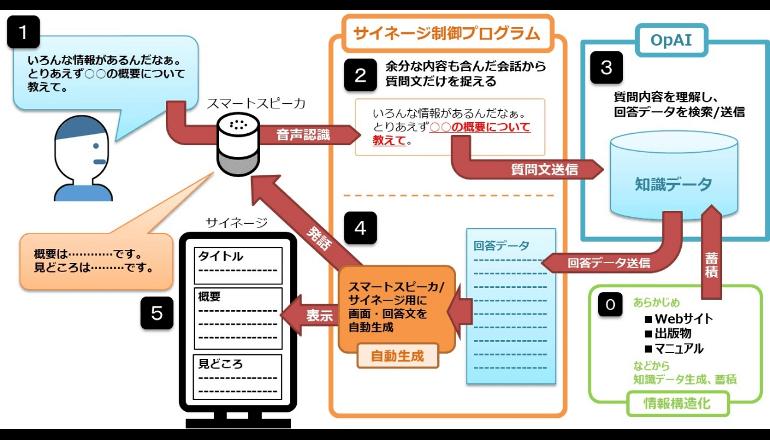 AIを活用したデジタルサイネージを開発、DNPグループ
