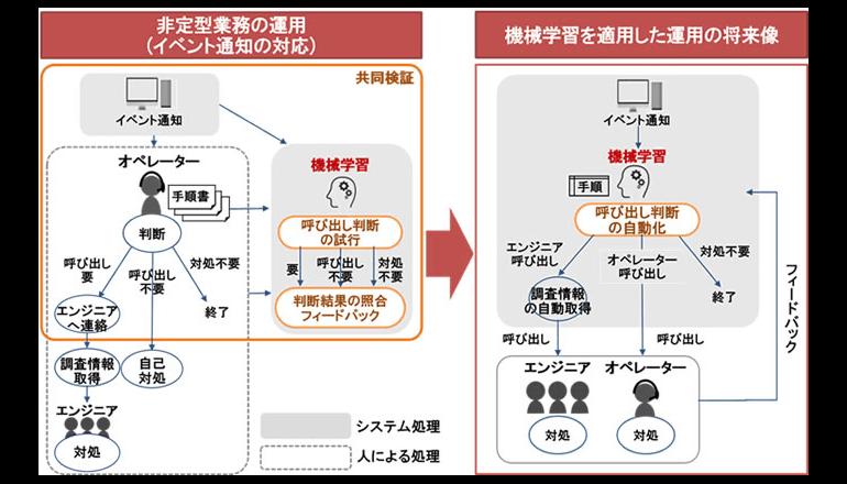 金融機関の基幹システムの運用自動化に関する共同検証