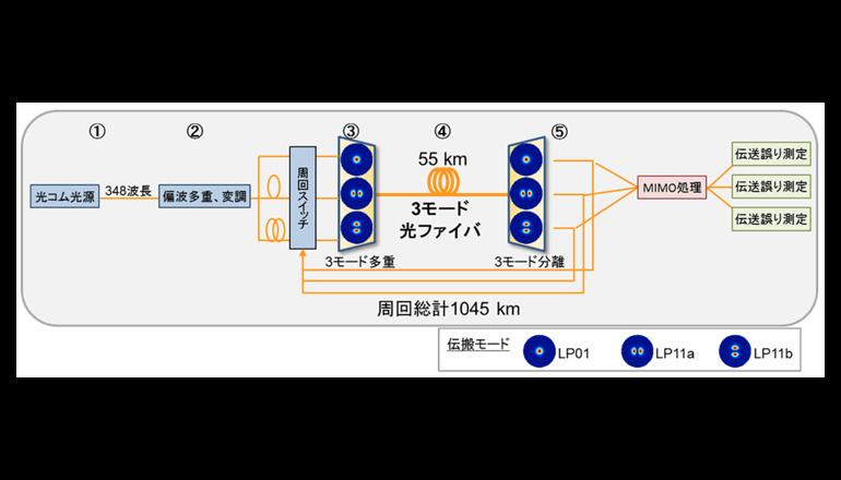 標準外径光ファイバにて伝送能力の世界記録を達成