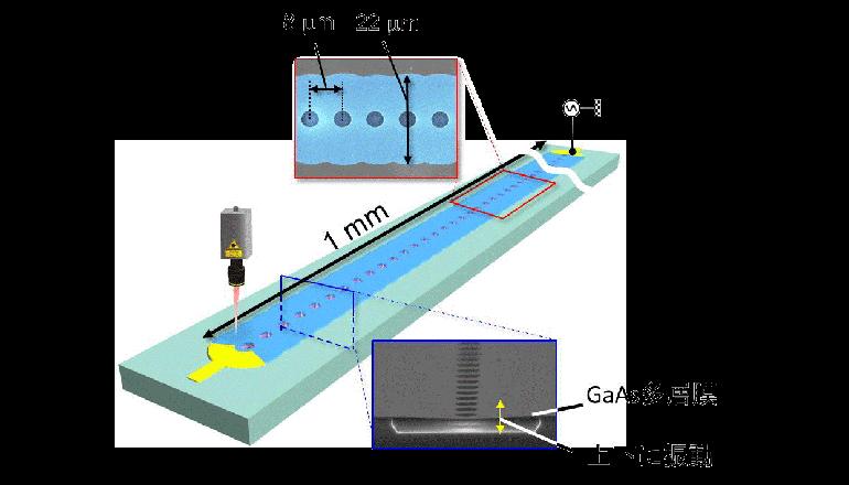 フォノニック結晶を用いて信号波形の圧縮に成功、NTTと東北大学