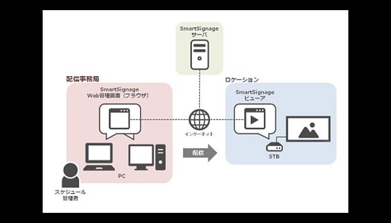 4KコンテンツやHTML5にも対応するサイネージ配信管理システム