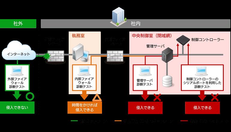 ITシステム化した建物にサイバー攻撃、ソリューション開発につなぐ