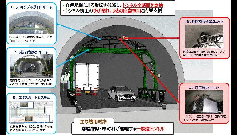 トンネル全断面点検システムの実証実験、東急建設