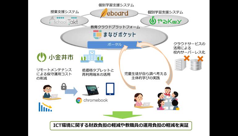 低コストのデジタル授業・学習、東京は小金井市で始まる