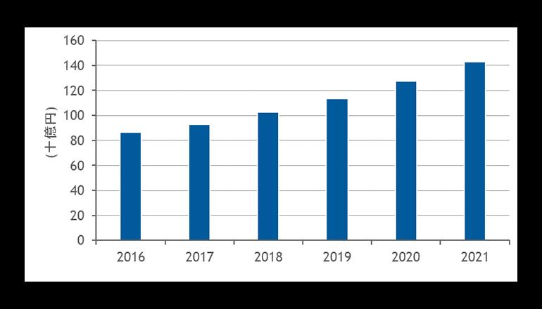 2021年の国内ファイル/オブジェクトストレージ市場は1,431億8,600万円
