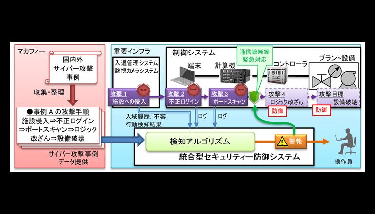 制御システム向け統合型セキュリティ防御システムを開発