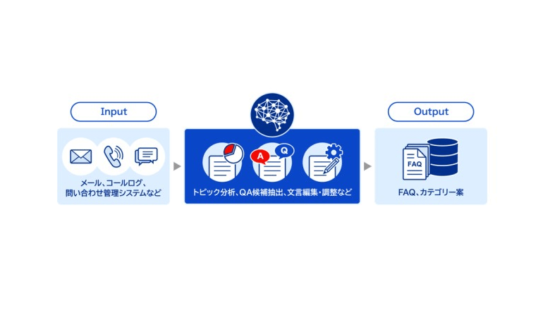 AIがお問い合わせデータからFAQ作成を支援