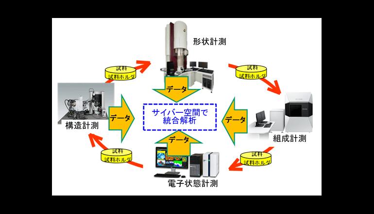 計測分析機器データをまとめてAI解析、システムの開発へ