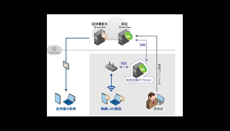 中小企業の無線LAN、不許可端末を手軽に接続阻止