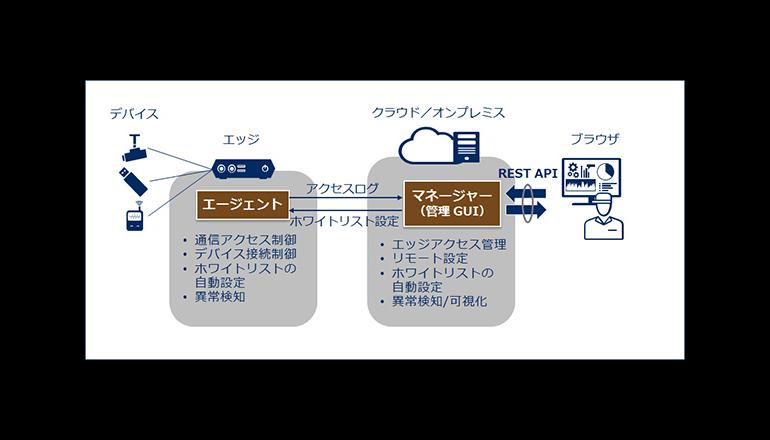 IoTシステムへの不正接続・通信を遮断する可視化サービス、NEC