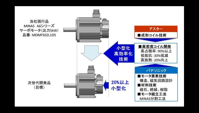 高密度成形コイルの採用で小型・高効率のモータを実現