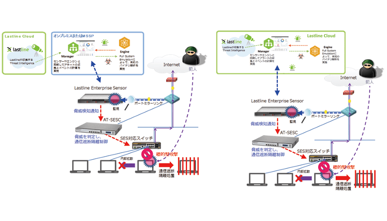 エンタープライズSDNを標的型攻撃から内部でも守る