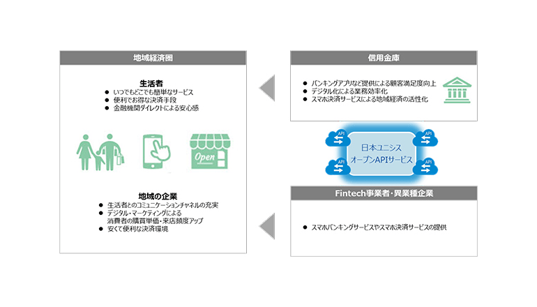 信用金庫向けオープンAPIサービスを提供開始