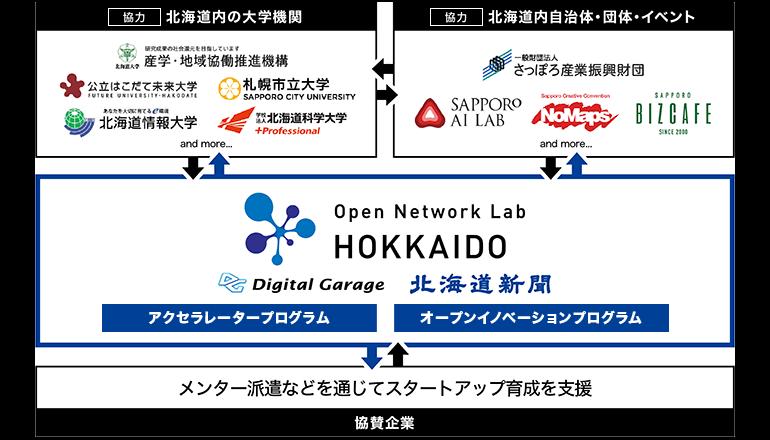 北海道にてスタートアップ育成、オープンイノベーションを推進