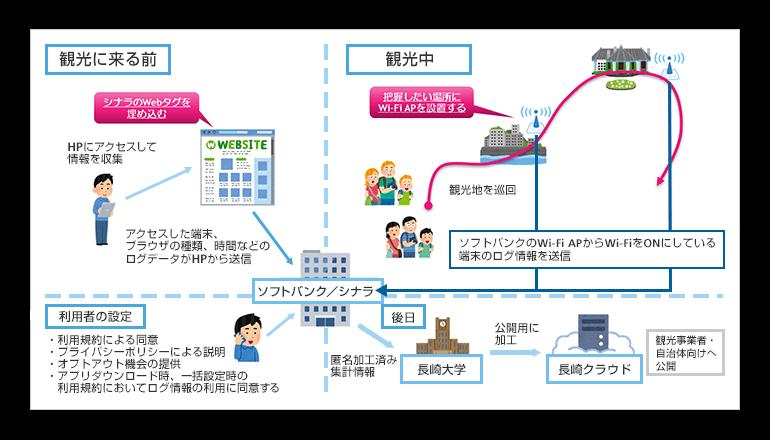 観光周遊ビッグデータの収集・解析の共同研究、ソフトバンクと長崎大学